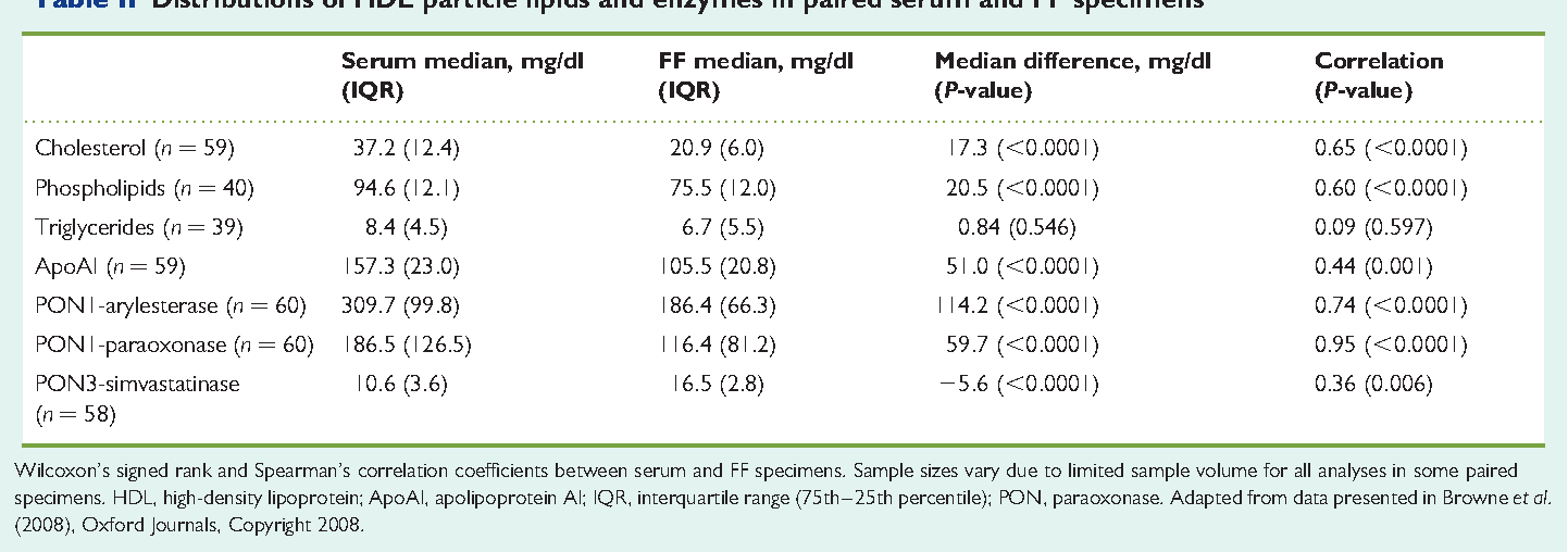 Table II Distributions of HDL particle lipids and enzymes in paired serum and FF specimens