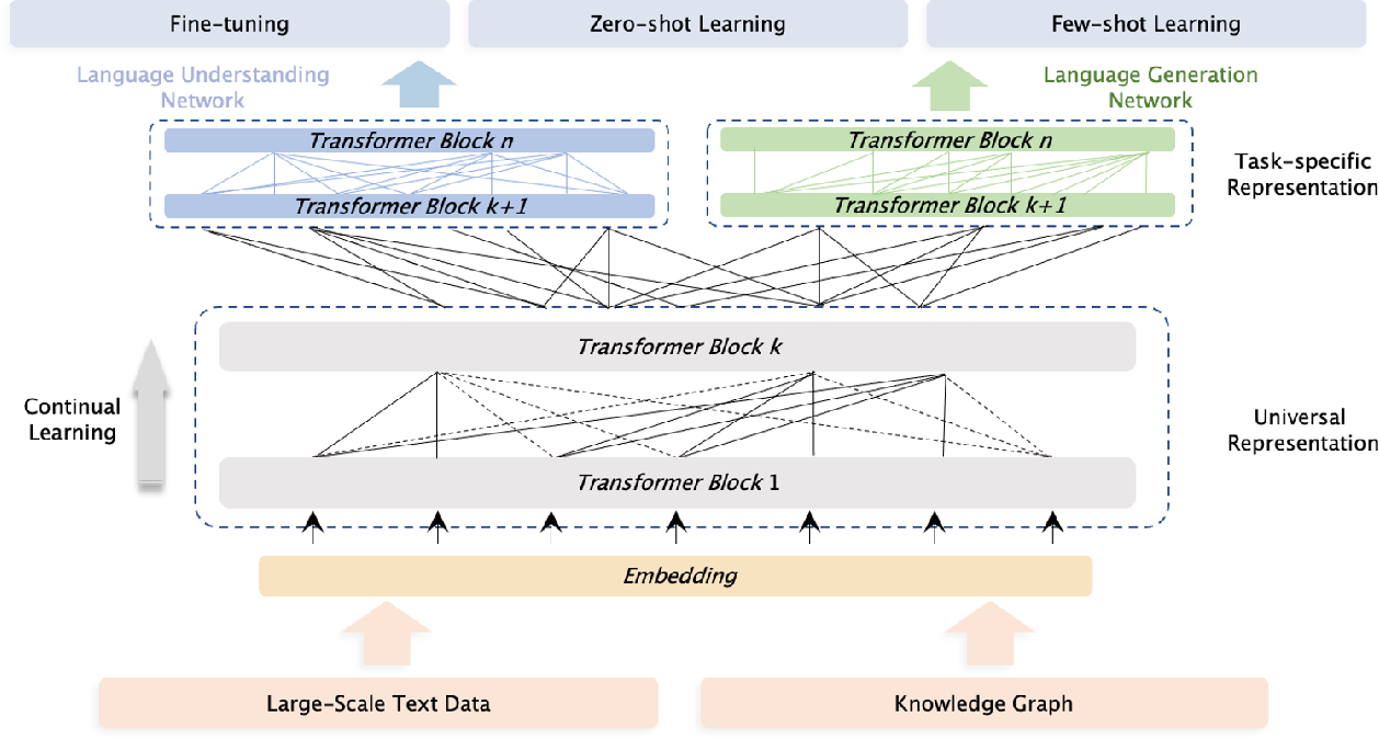 Figure 1 for ERNIE 3.0: Large-scale Knowledge Enhanced Pre-training for Language Understanding and Generation