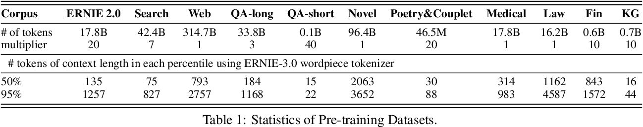Figure 2 for ERNIE 3.0: Large-scale Knowledge Enhanced Pre-training for Language Understanding and Generation