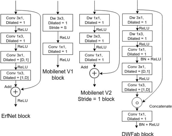 Figure 3 for MAVNet: an Effective Semantic Segmentation Micro-Network for MAV-based Tasks