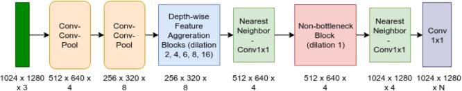 Figure 4 for MAVNet: an Effective Semantic Segmentation Micro-Network for MAV-based Tasks