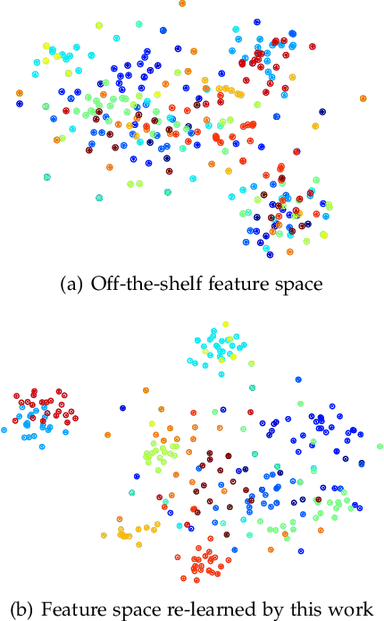 Figure 1 for Feature Re-Learning with Data Augmentation for Video Relevance Prediction
