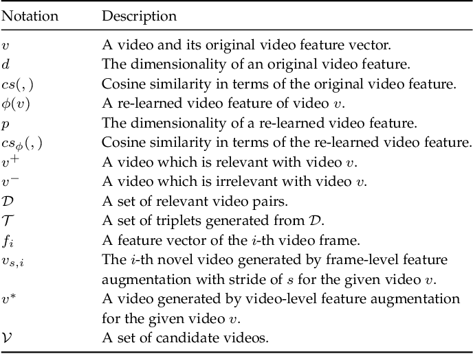 Figure 2 for Feature Re-Learning with Data Augmentation for Video Relevance Prediction