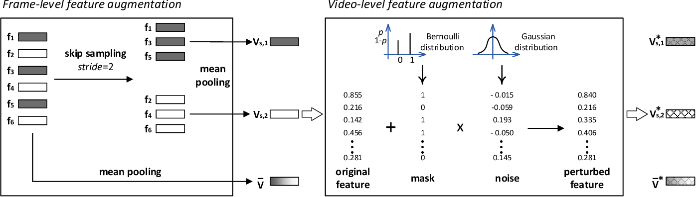 Figure 3 for Feature Re-Learning with Data Augmentation for Video Relevance Prediction