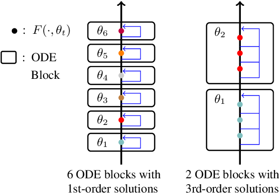 Figure 1 for ODE Transformer: An Ordinary Differential Equation-Inspired Model for Neural Machine Translation