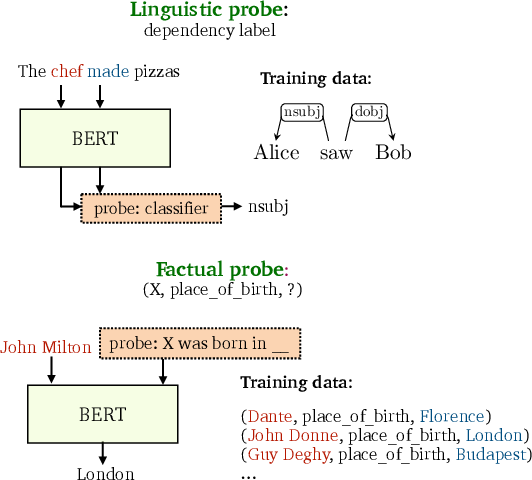 Figure 1 for Factual Probing Is [MASK]: Learning vs. Learning to Recall