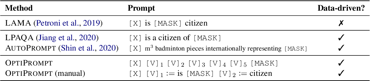 Figure 2 for Factual Probing Is [MASK]: Learning vs. Learning to Recall