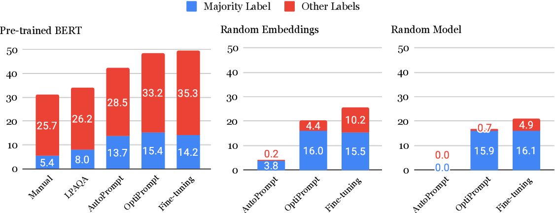Figure 4 for Factual Probing Is [MASK]: Learning vs. Learning to Recall
