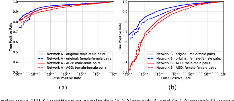 Figure 4 for An adversarial learning algorithm for mitigating gender bias in face recognition