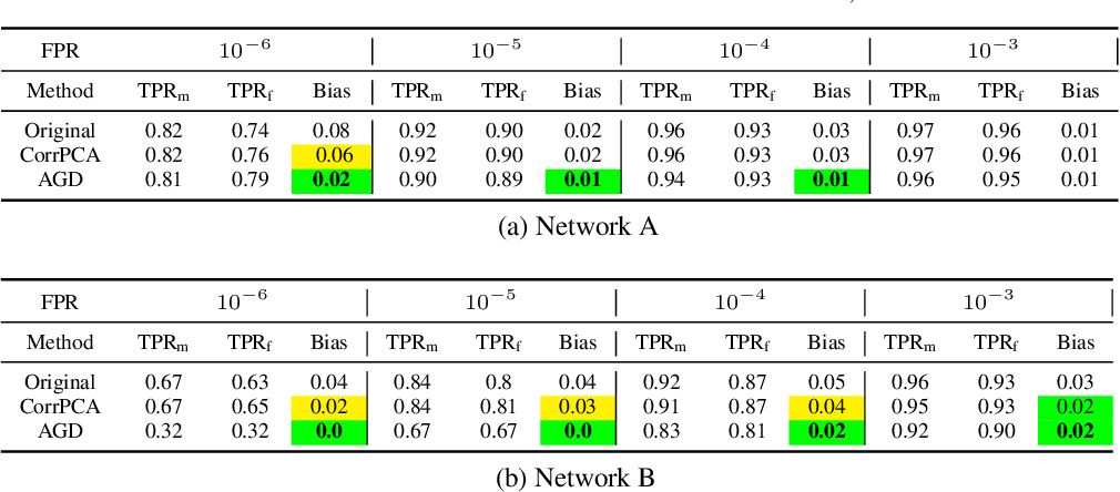 Figure 3 for An adversarial learning algorithm for mitigating gender bias in face recognition