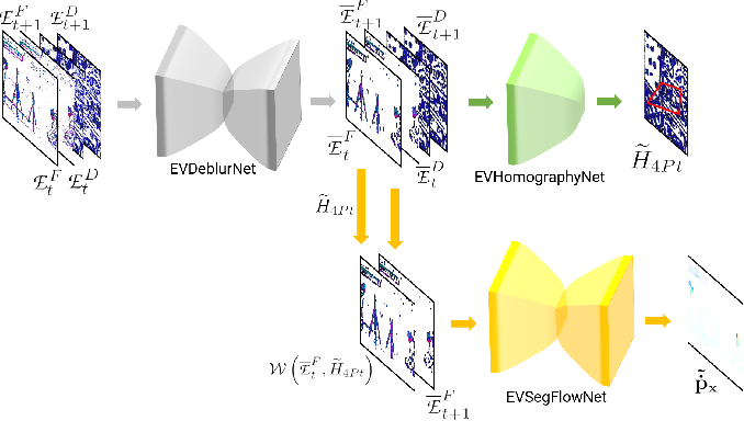 Figure 3 for EVDodge: Embodied AI For High-Speed Dodging On A Quadrotor Using Event Cameras