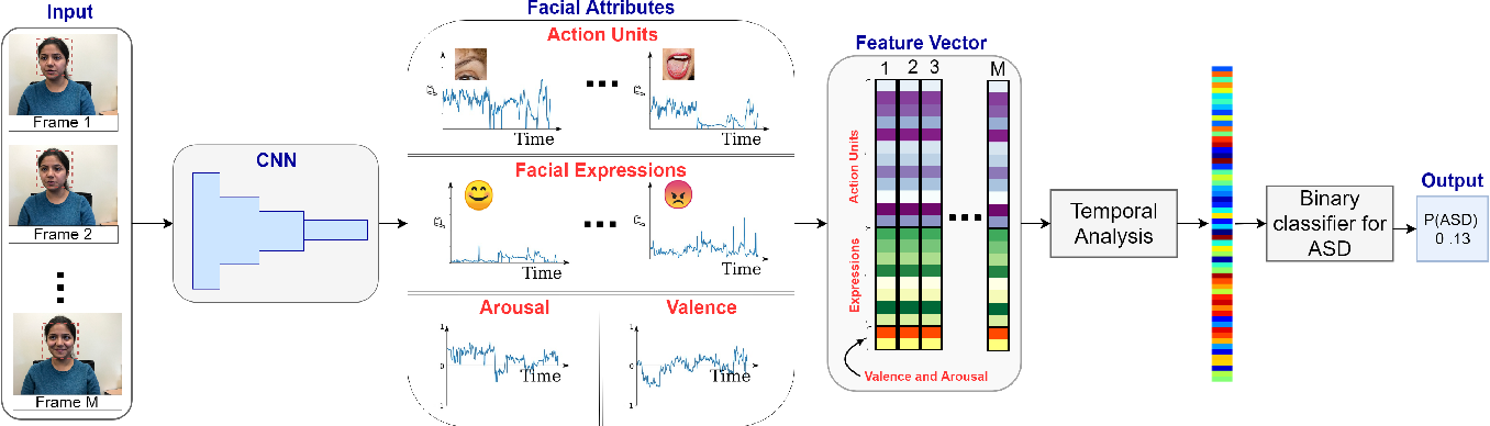 Figure 1 for A Facial Affect Analysis System for Autism Spectrum Disorder