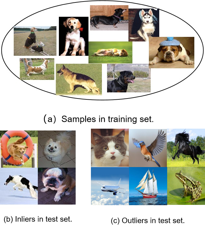 Figure 1 for Improving auto-encoder novelty detection using channel attention and entropy minimization