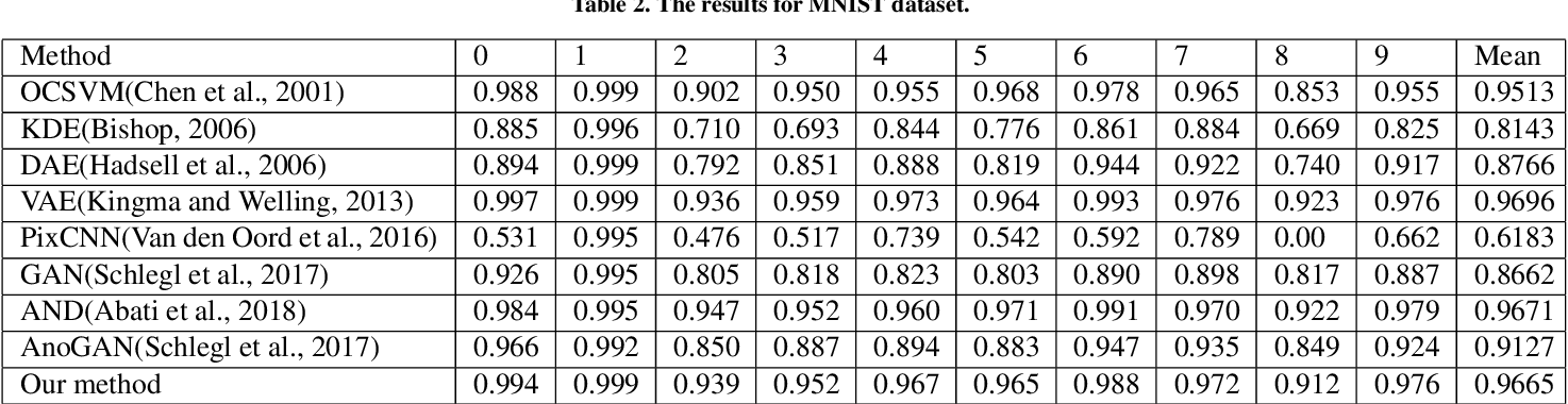 Figure 4 for Improving auto-encoder novelty detection using channel attention and entropy minimization