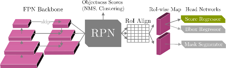 Figure 1 for Reg R-CNN: Lesion Detection and Grading under Noisy Labels