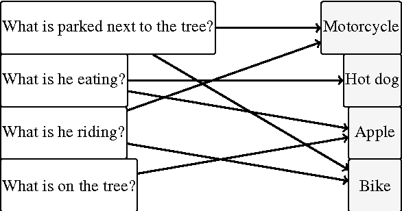 Figure 2 for Proposing Plausible Answers for Open-ended Visual Question Answering