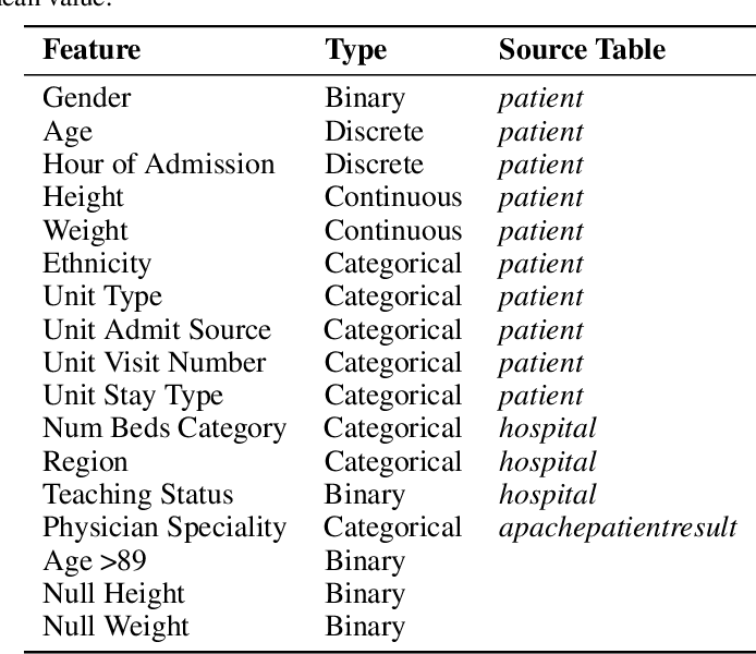 Figure 4 for Temporal Pointwise Convolutional Networks for Length of Stay Prediction in the Intensive Care Unit
