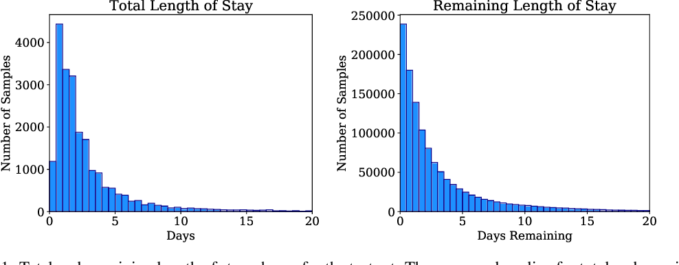 Figure 1 for Temporal Pointwise Convolutional Networks for Length of Stay Prediction in the Intensive Care Unit