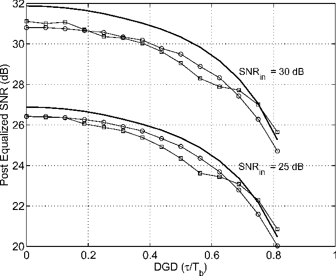 Nonidealities In Traveling Wave And Transversal Fir Filters