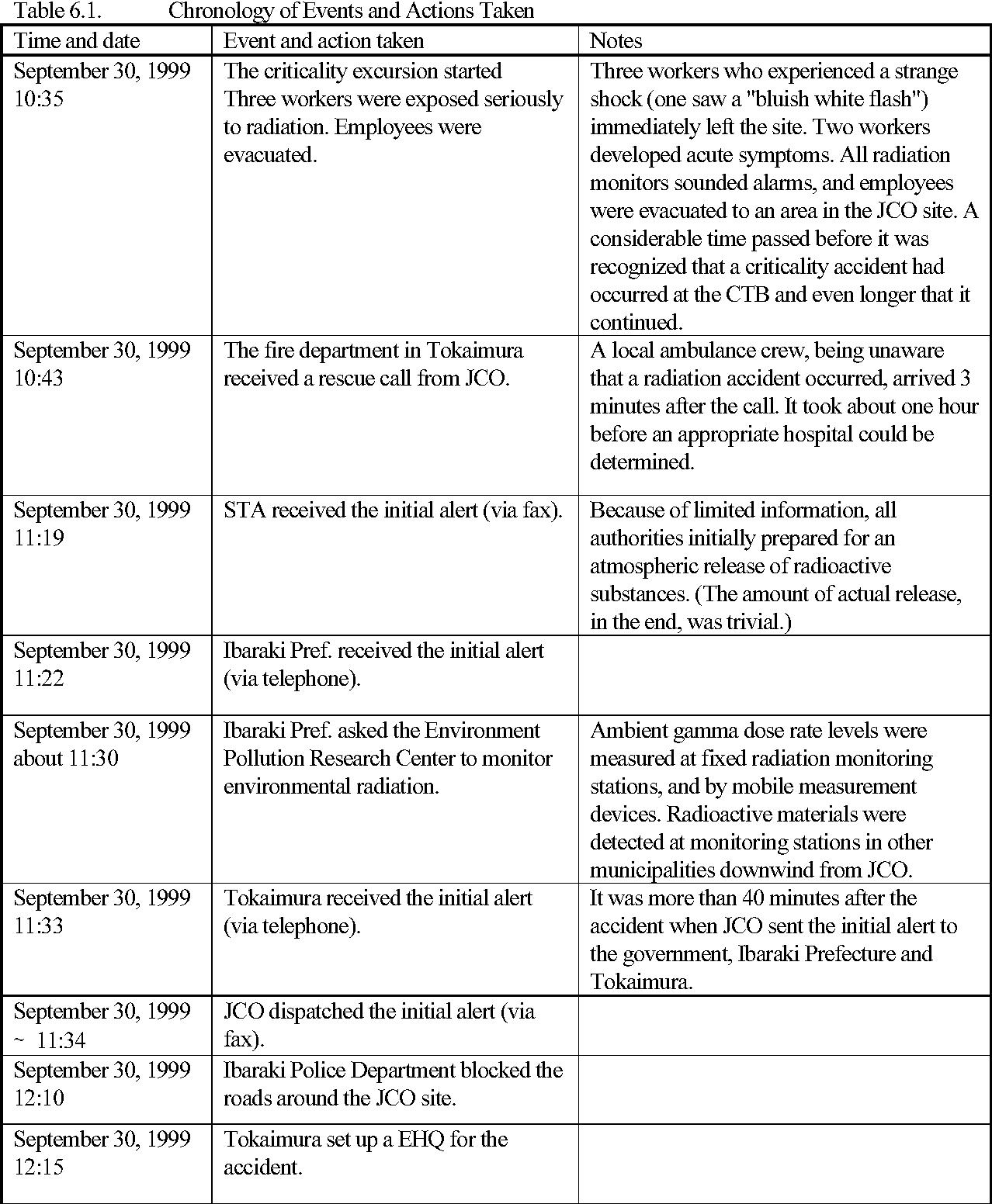 PDF] IAEA版JCO臨界事故調査報告 : LESSONS LEARNED FROM THE JCO