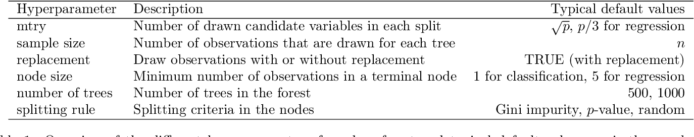 Figure 1 for Hyperparameters and Tuning Strategies for Random Forest