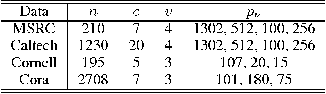 Figure 2 for A Closed Form Solution to Multi-View Low-Rank Regression