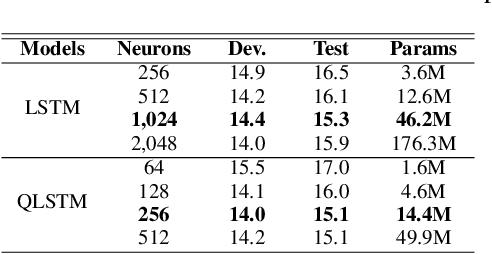 Figure 3 for Quaternion Recurrent Neural Networks