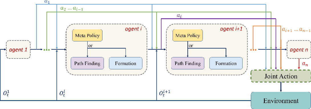 Figure 3 for Moving Forward in Formation: A Decentralized Hierarchical Learning Approach to Multi-Agent Moving Together