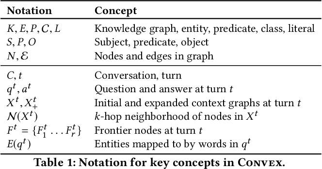 Figure 1 for Look before you Hop: Conversational Question Answering over Knowledge Graphs Using Judicious Context Expansion