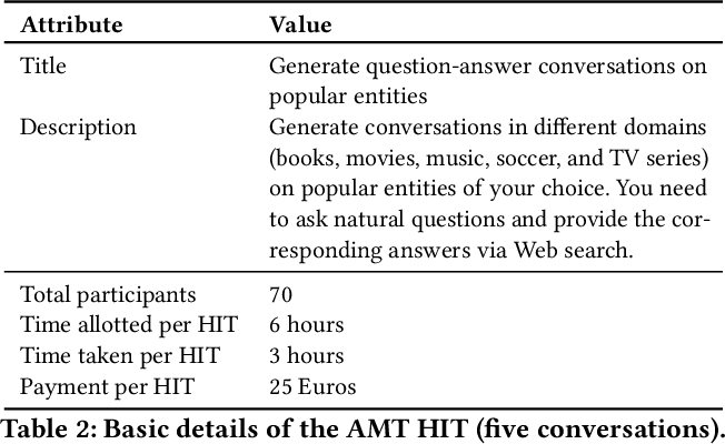 Figure 4 for Look before you Hop: Conversational Question Answering over Knowledge Graphs Using Judicious Context Expansion