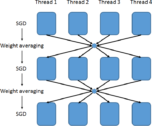 Figure 1 for Experiments on Parallel Training of Deep Neural Network using Model Averaging