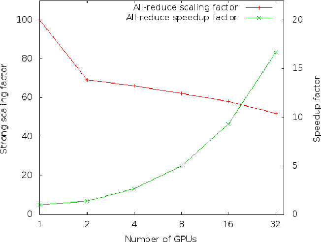 Figure 3 for Experiments on Parallel Training of Deep Neural Network using Model Averaging