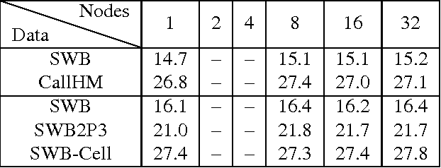 Figure 2 for Experiments on Parallel Training of Deep Neural Network using Model Averaging