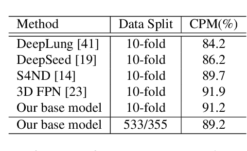 Figure 4 for FocalMix: Semi-Supervised Learning for 3D Medical Image Detection