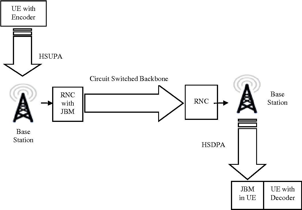 pdf] jitter management in circuit switched voice over hspa networksVoice Over Circuit #19