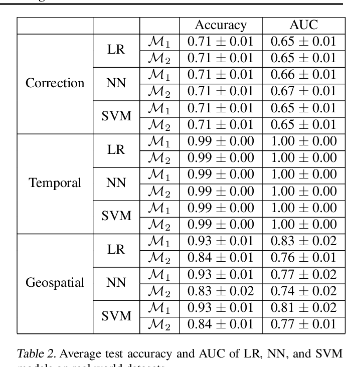 Figure 4 for Towards Robust and Reliable Algorithmic Recourse