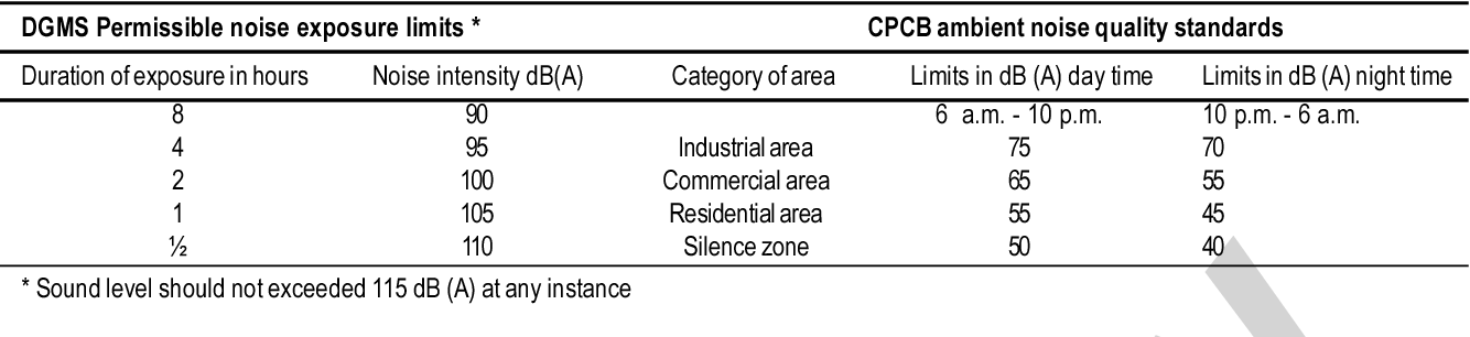 PDF] Assessment and analysis of noise levels in and around