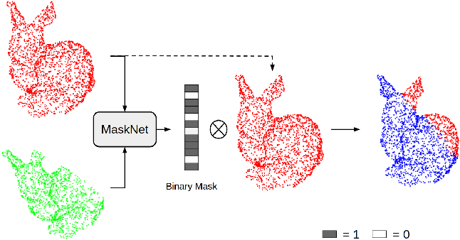 Figure 1 for MaskNet: A Fully-Convolutional Network to Estimate Inlier Points