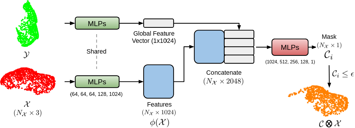 Figure 2 for MaskNet: A Fully-Convolutional Network to Estimate Inlier Points