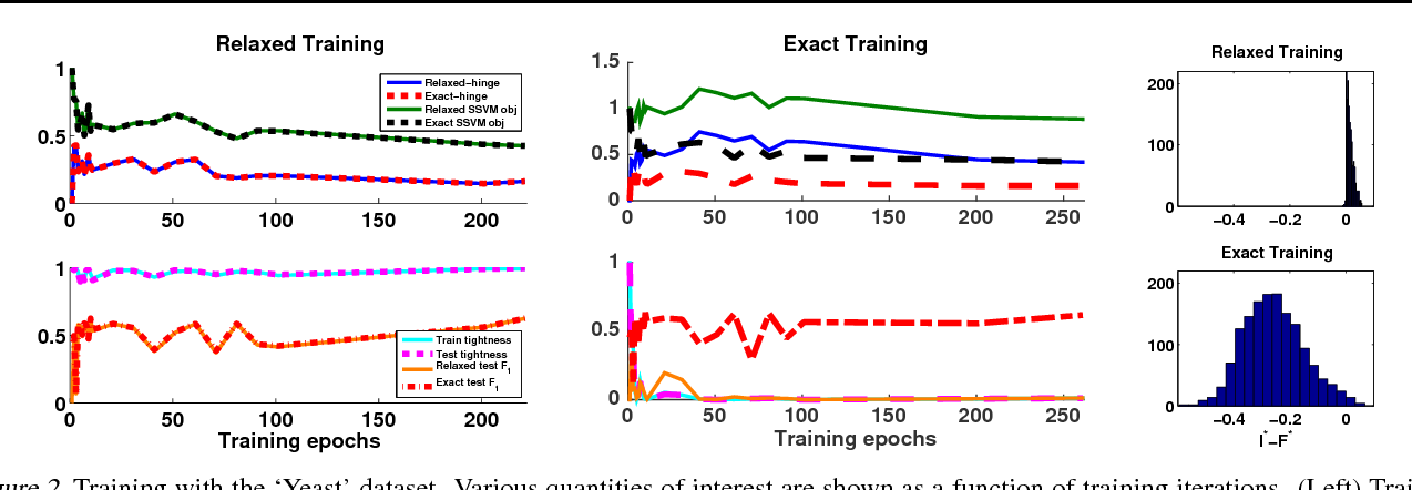 Figure 2 for Train and Test Tightness of LP Relaxations in Structured Prediction