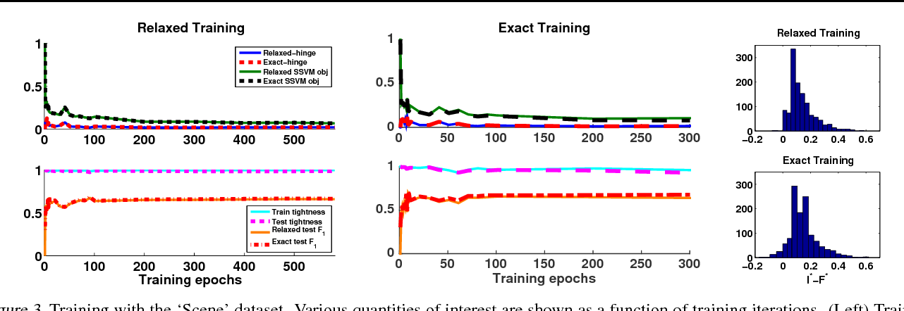 Figure 3 for Train and Test Tightness of LP Relaxations in Structured Prediction