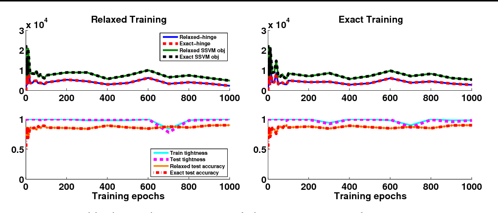 Figure 4 for Train and Test Tightness of LP Relaxations in Structured Prediction