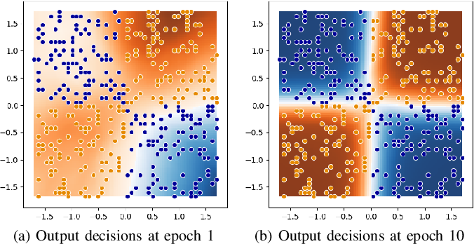 Figure 2 for DeepDIVA: A Highly-Functional Python Framework for Reproducible Experiments