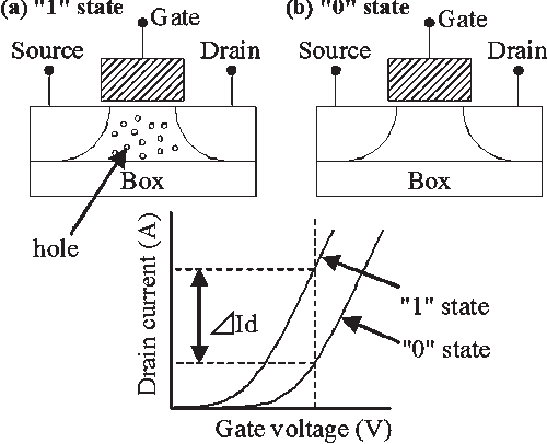 A Capacitorless 1t Dram Technology Using Gate Induced Drain Leakage