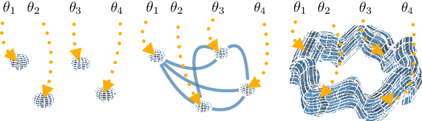 Figure 1 for Loss Surface Simplexes for Mode Connecting Volumes and Fast Ensembling