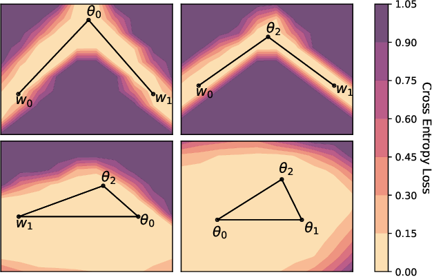Figure 4 for Loss Surface Simplexes for Mode Connecting Volumes and Fast Ensembling