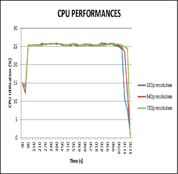 Video size comparison for embedded vehicle speed detection & travel