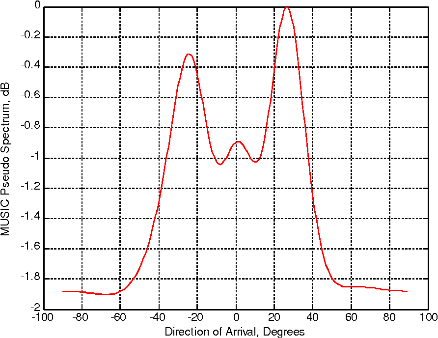 Figure 5 from Performance Evaluation of DOA Estimation using MATLAB