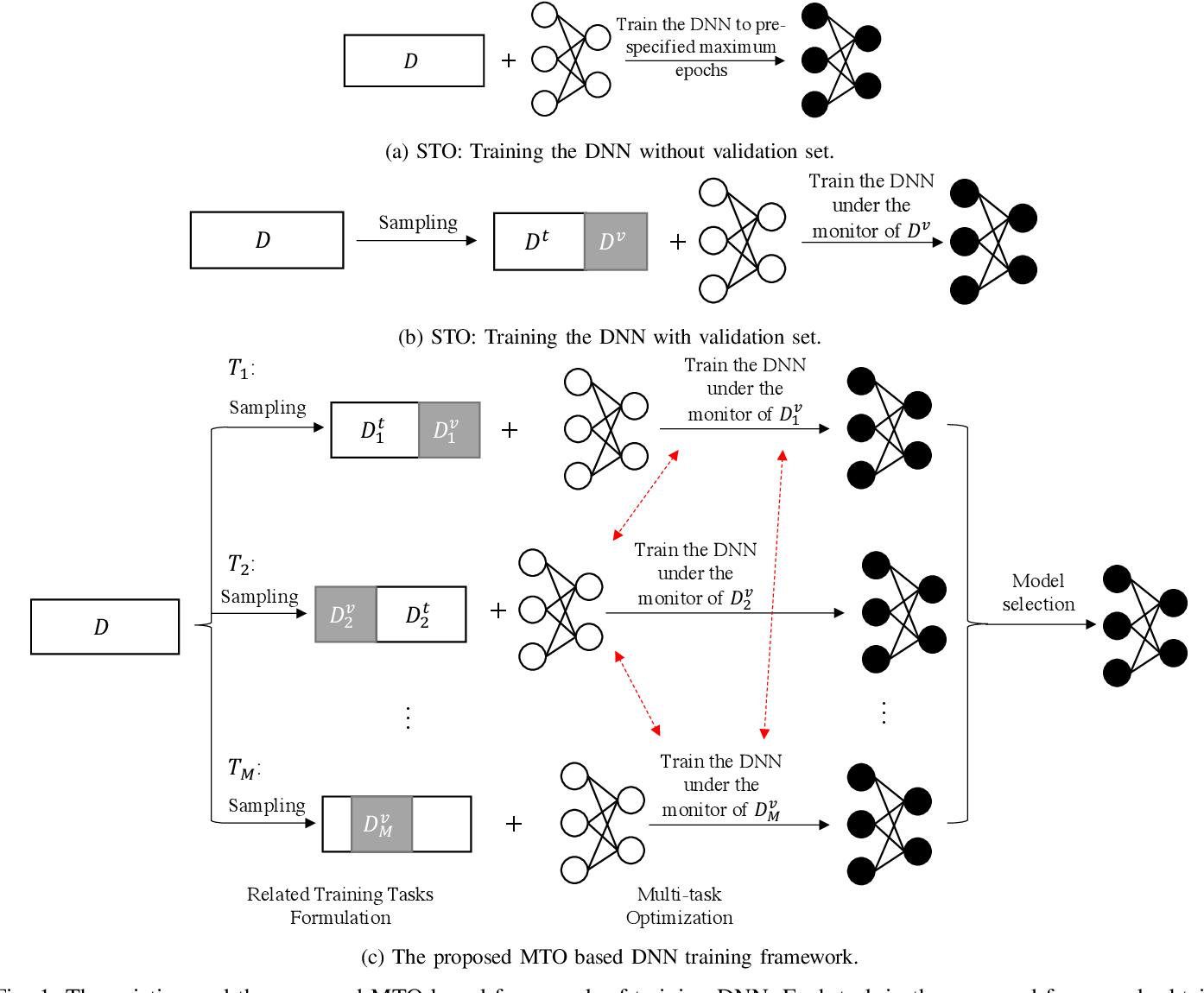 Figure 1 for A Novel DNN Training Framework via Data Sampling and Multi-Task Optimization