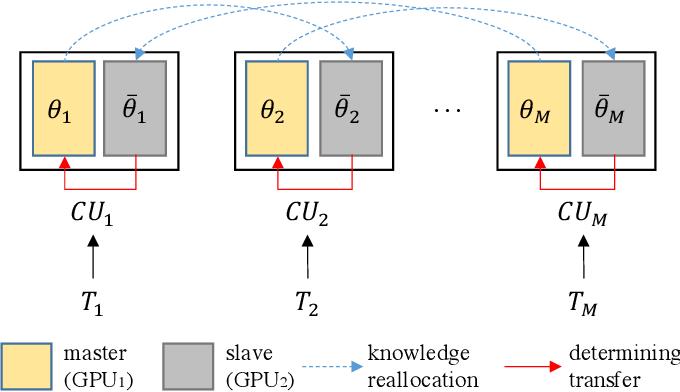 Figure 2 for A Novel DNN Training Framework via Data Sampling and Multi-Task Optimization